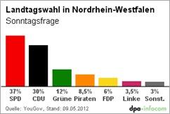 Wahlprognose NRW