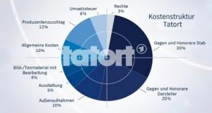 ARD_Tatortkosten