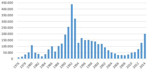 Statistik: Bildblog